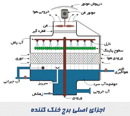 اجزای اصلی برج خنک کننده