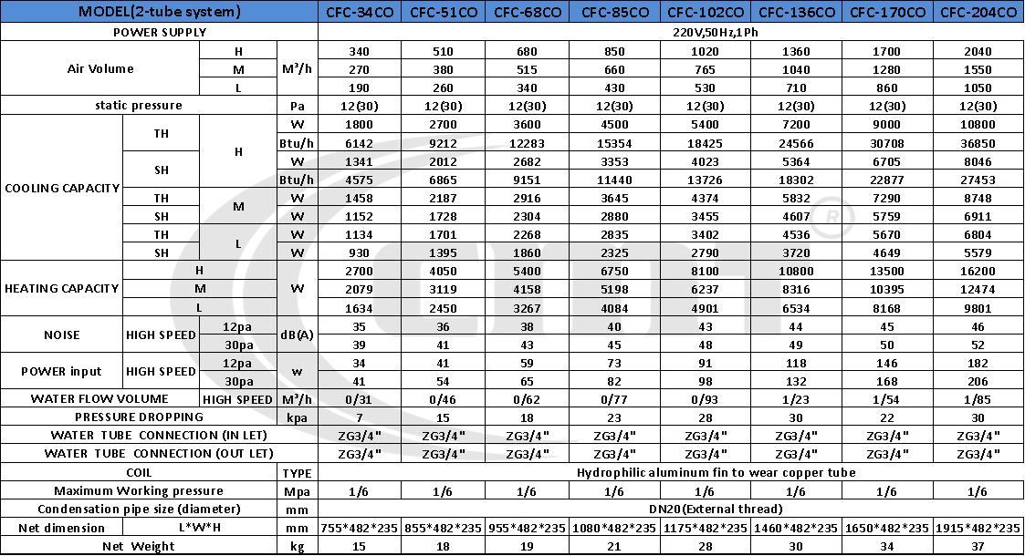 جدول فنی فن کویل سقفی توکار