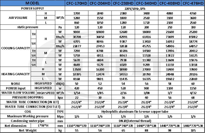 جدول فن کویل کانالی