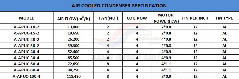 جدول فنی پکیج یونیت یکپارچه هوا خنک