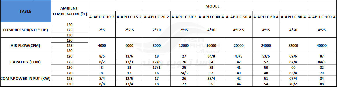 جدول فنی یپکیج یونیت یکپارچه هوا خنک