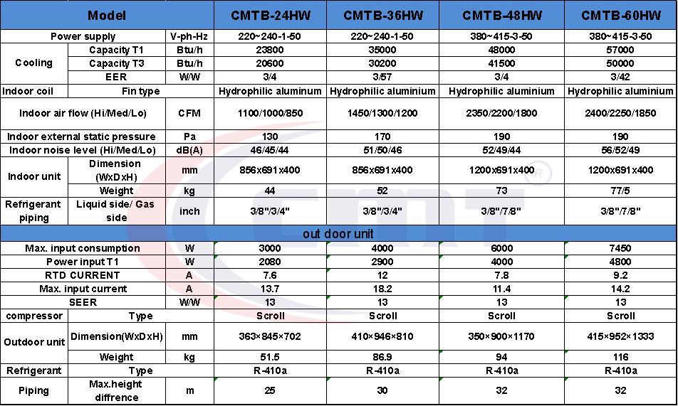 جدول فنی داکت اسپیلت