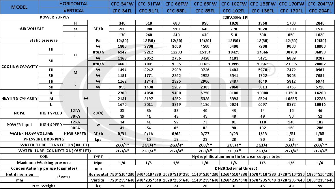 جدول فنی فن کویل سقفی زمینی