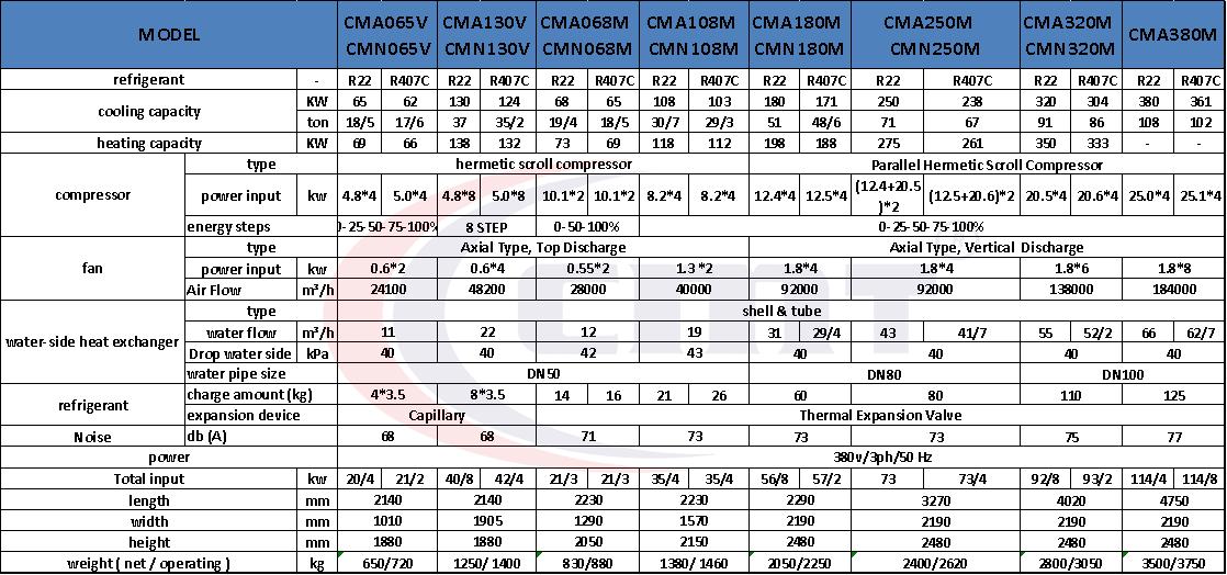 جدول فنی چیلر مدولار هوایی: