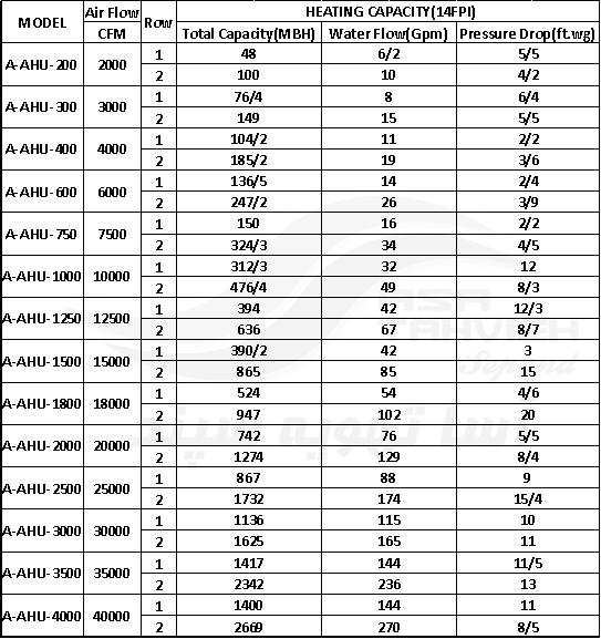 جدول فنی هواساز
