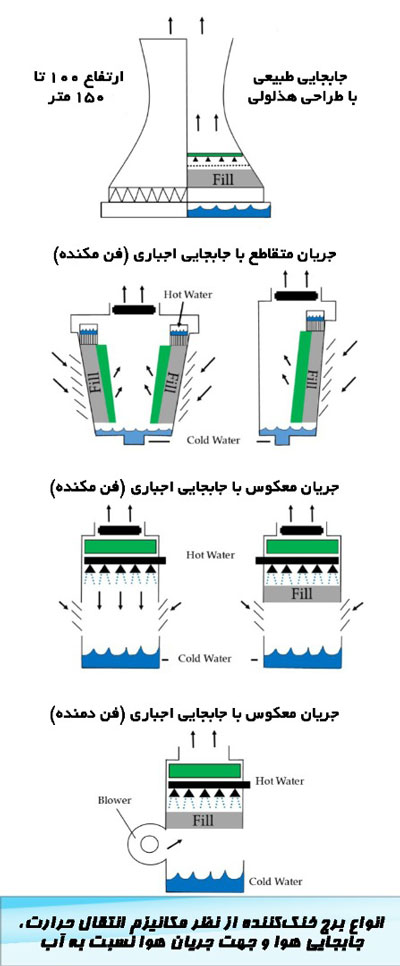 برج های خنک کننده بر اساس نوع جابجایی هوا