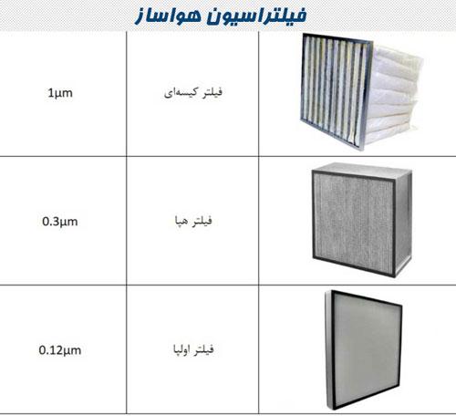 طبقه بندی فیلترها در دستگاه Air Handling Unit