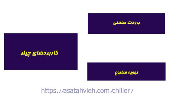 کاربردهای استفاده از چیلر