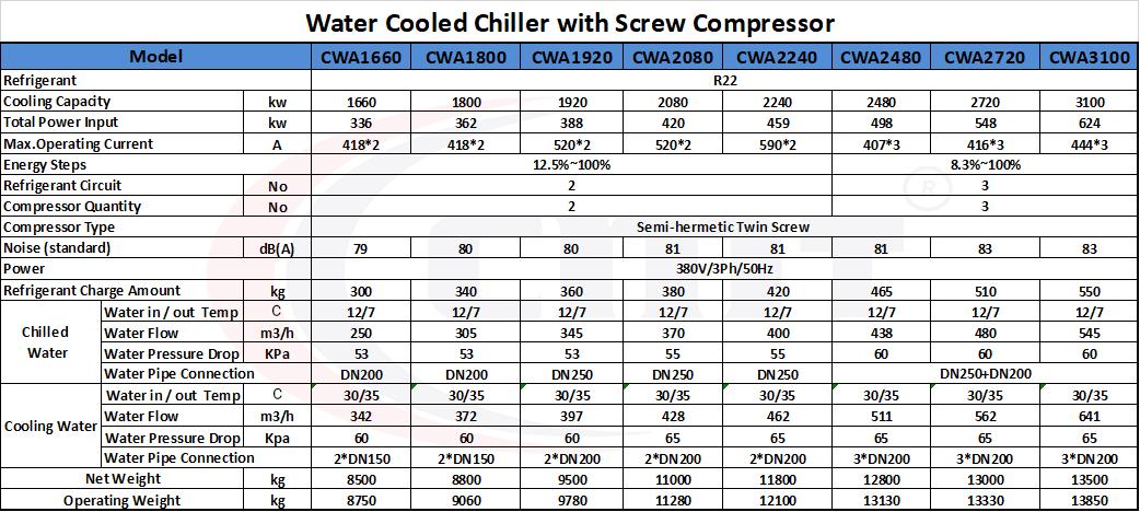 جدول فنی چیلر تراکمی آب خنک